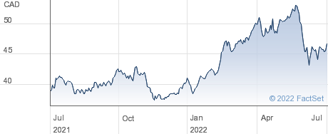 Pembina Pipeline Corp performance chart