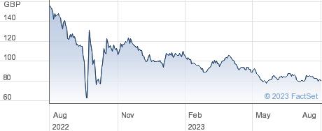 0 3/8% IL 62 performance chart