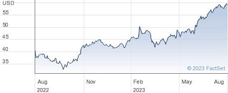 Allison Transmission Holdings Inc performance chart