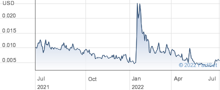 United Communications Partners Inc performance chart