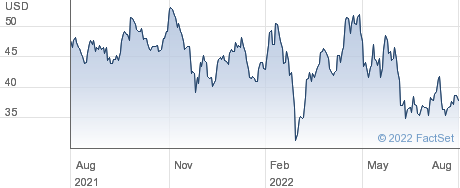 United Continental Holdings Inc performance chart