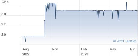 TANFIELD performance chart