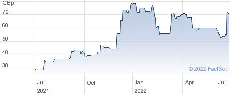 AEOREMA COMM. performance chart