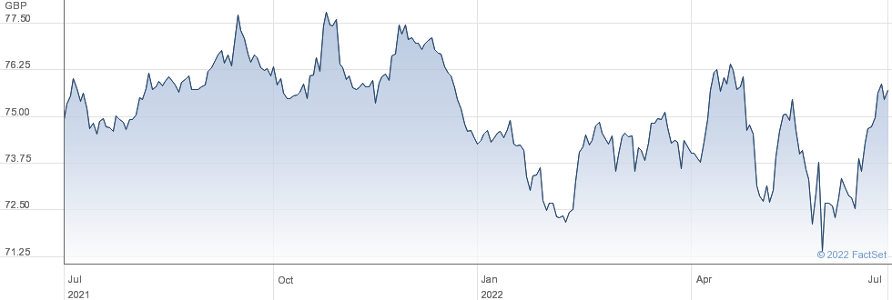 ISHR $ HY CORP performance chart
