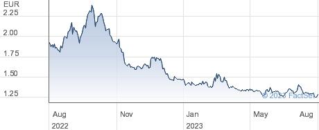 L&G 2XS DAX performance chart