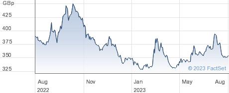 L&G 2XS FTS100 performance chart