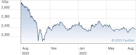 XGL INF LINK performance chart