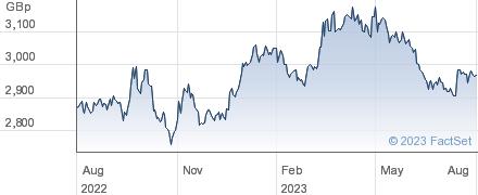 ISHS GOLD performance chart