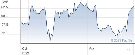 Julius Baer Gruppe AG performance chart