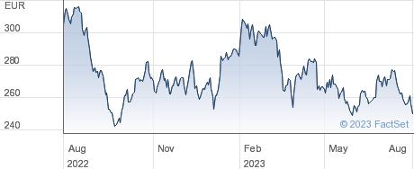 Id Logistics SAS performance chart