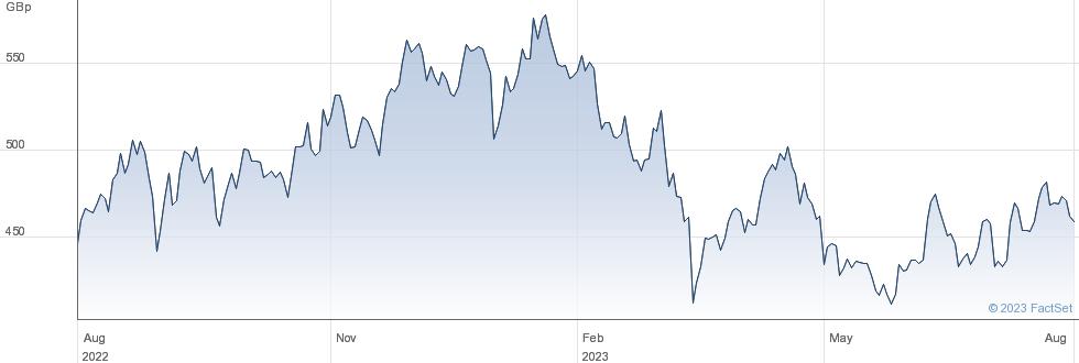 GLENCORE performance chart