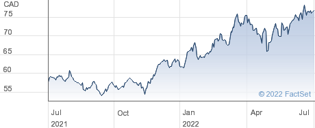 Dollarama Inc performance chart