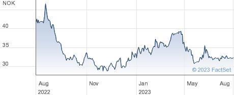 Selvaag Bolig ASA performance chart