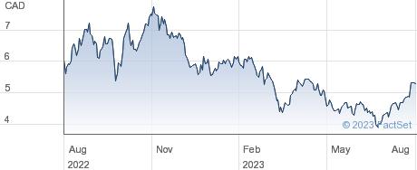Baytex Energy Corp performance chart
