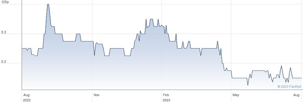STRATEGIC MIN. performance chart