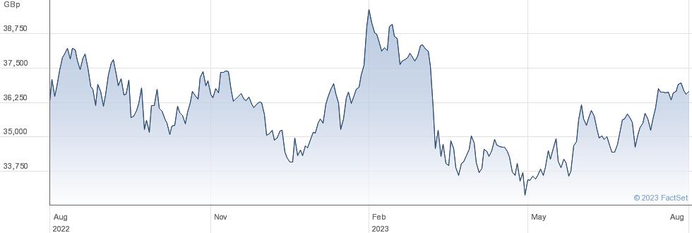 ISHR MSCI US SC performance chart