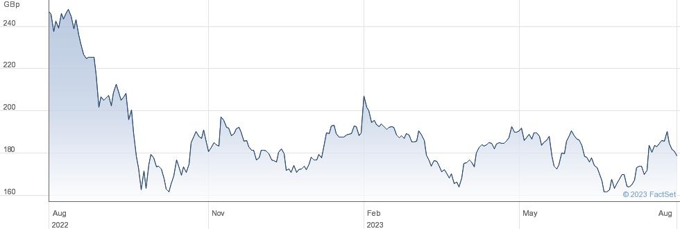 LONDONMETRIC performance chart