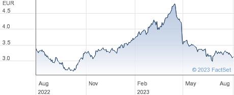 Ercros SA performance chart