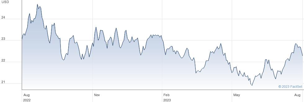L&G ALL COM performance chart
