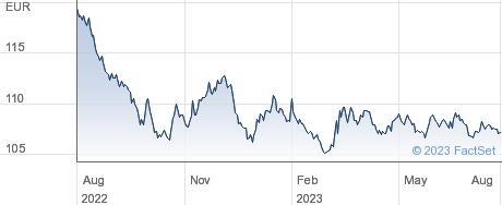 ISHRC EURO GOV performance chart