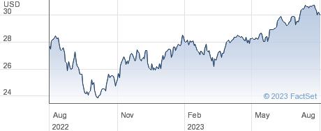 HSBC MSCI WRLD$ performance chart