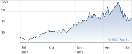 MEG Energy Corp performance chart