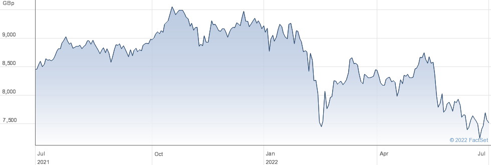 ISHR FTSE MIB A performance chart