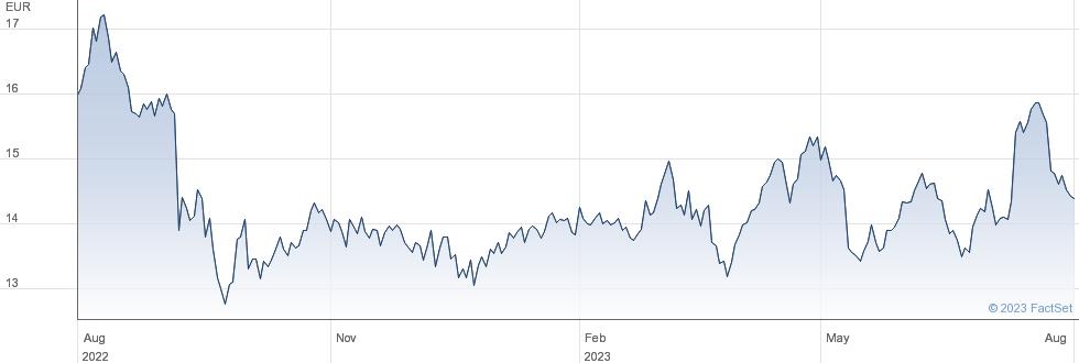 Carmila SA performance chart