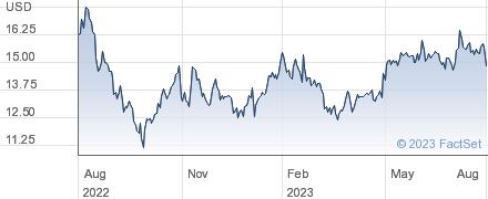 KAR Auction Services Inc performance chart