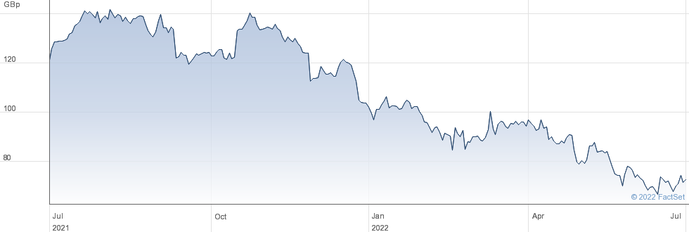 DIXONS CARPHO performance chart