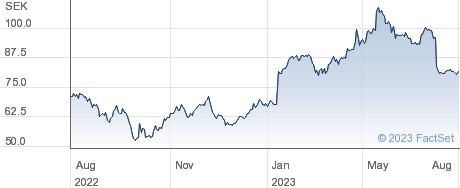 Bulten AB performance chart