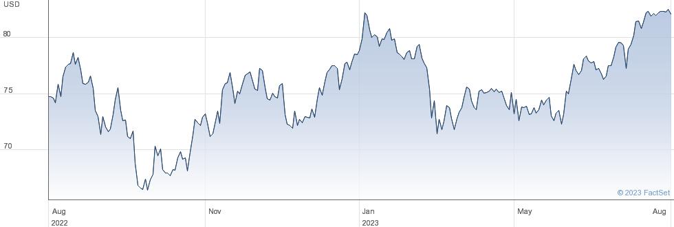 SPDR S&P400 ETF performance chart