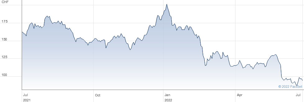 Autoneum Holding AG performance chart