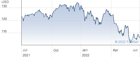 INV MSCI USA performance chart