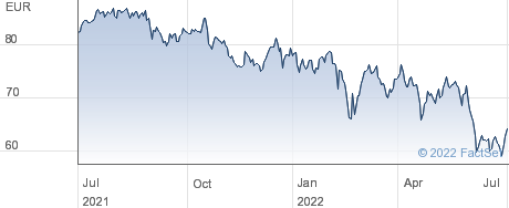 Brenntag SE performance chart