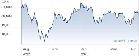 ISHR MSCI UK SC performance chart