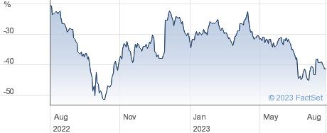 F&C COMM PRP performance chart