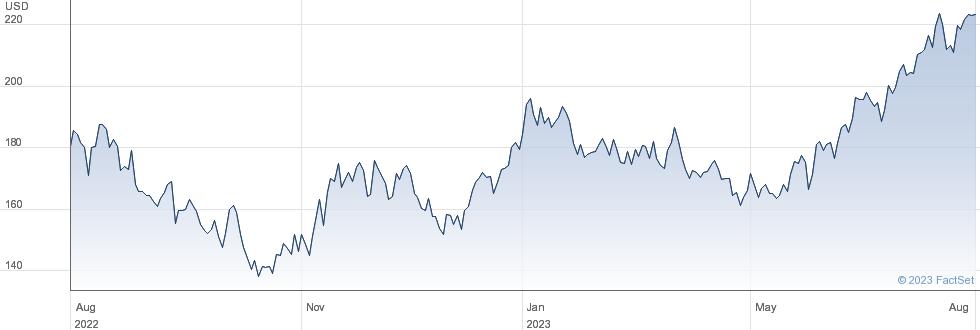 NXP Semiconductors NV performance chart