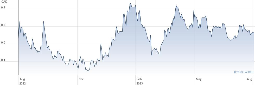 Argonaut Gold Inc performance chart