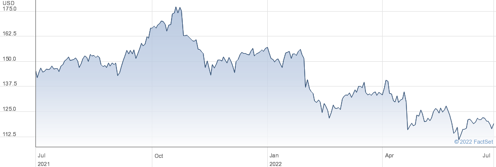 Primerica Inc performance chart
