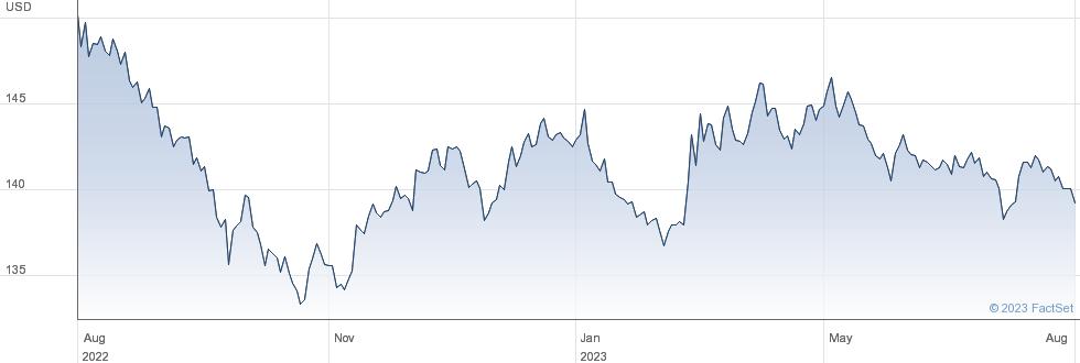 ISHR $ GV 7-10A performance chart