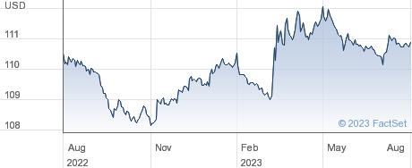 ISHR $ GOV 1-3A performance chart