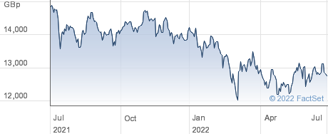 ISHR EM ASIA performance chart