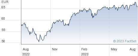 SPDR MSCI EMU UCITS ETF performance chart