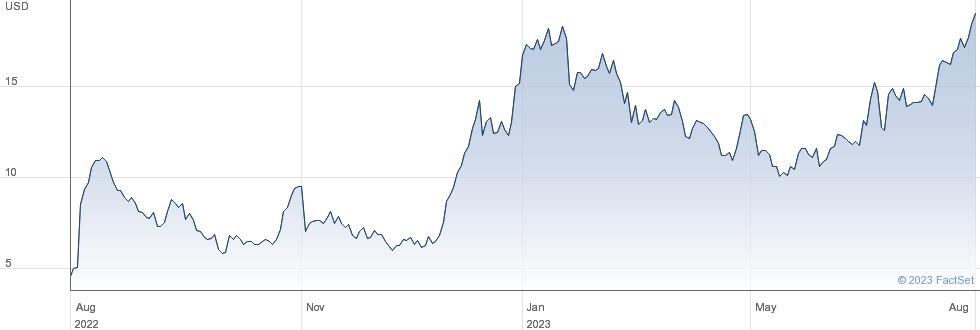 Cooper-Standard Holdings Inc performance chart