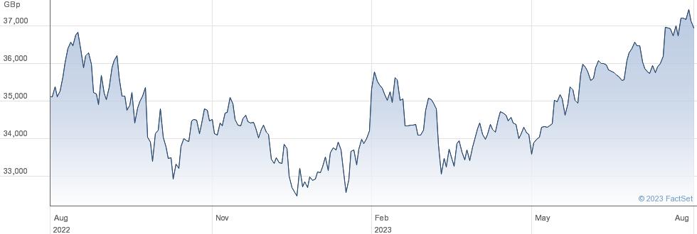 ISHRC S&P 500 performance chart