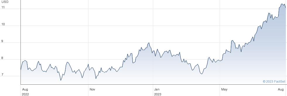 Arcos Dorados Holdings Inc performance chart
