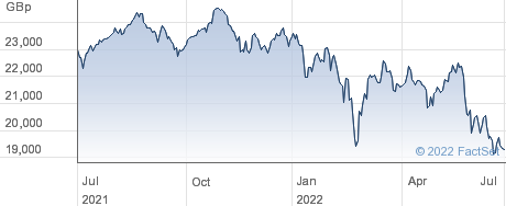 ISHR MSCI EMUSC performance chart