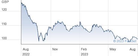 TR.4 1/2% 34 performance chart
