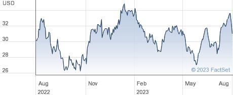 ISHR MSCI SA performance chart
